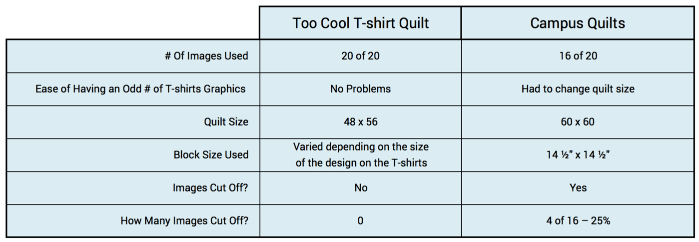 This graph compares the number of T-shirts and graphics that Too Cool T-shirt Quilts can use compared to Campus Quilts.