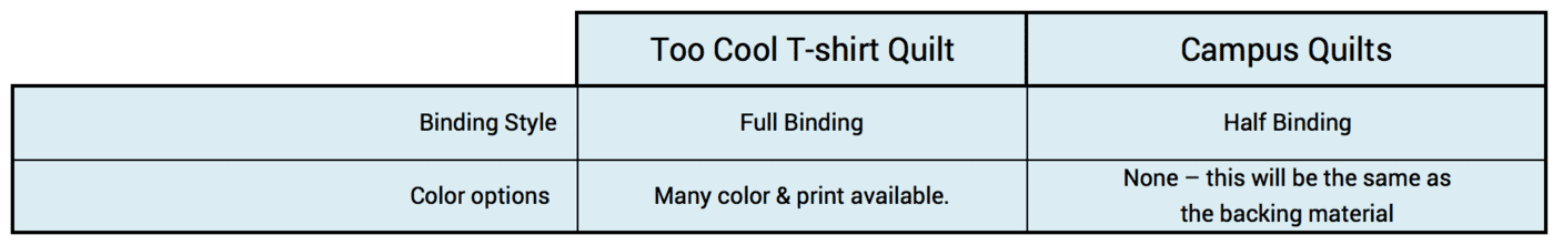 This graph compares the binding styles of Too Cool T-shirt Quilts and Campus Quilts.
