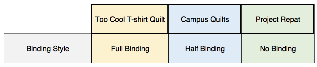 Compare Project Repat, Campus Quilts and Too Cool T-shirt Quilts