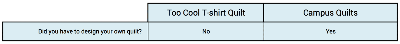 This graph compares Too Cool T-shirt Quilts to Campus Quilts about if you have to design your T-shirt quilt or not.
