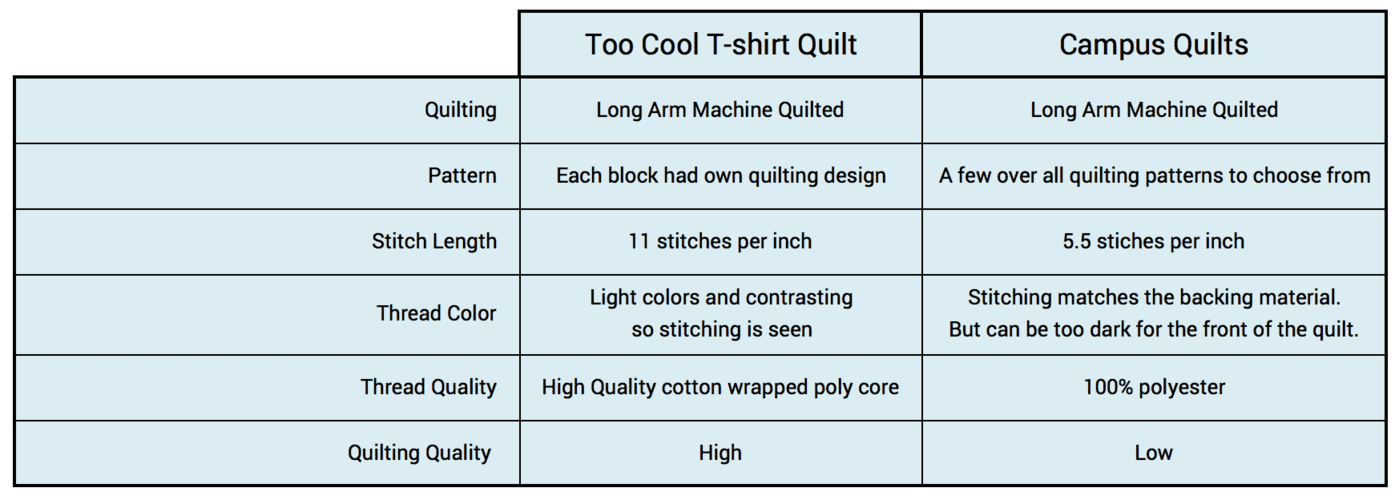 This graph explains the differences in quilting done on a T-shirt quilt by Too Cool T-shirt Quilts compared to Campus Quilts.