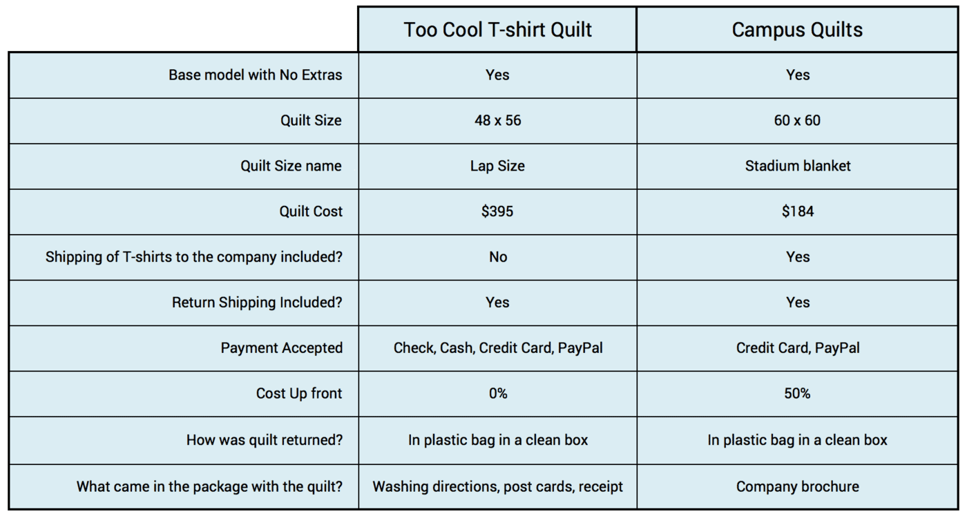 This graph compares the elements of a transaction of having a Too Cool T-shirt Quilts made to compared to Campus Quilts.