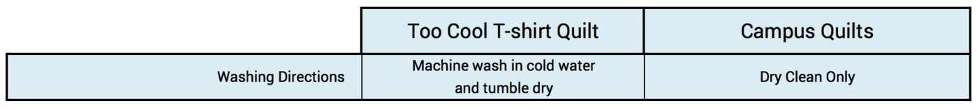 This graph explains the differences in care directions of Too Cool T-shirt Quilts compared to Campus Quilts.