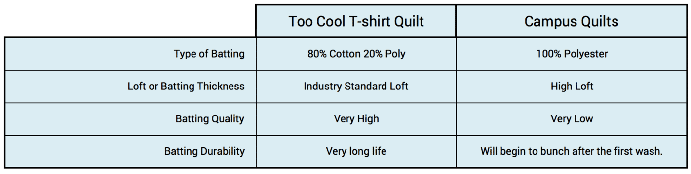 This graph compares the batting material that Too Cool T-shirt Quilts uses with Campus Quilts.